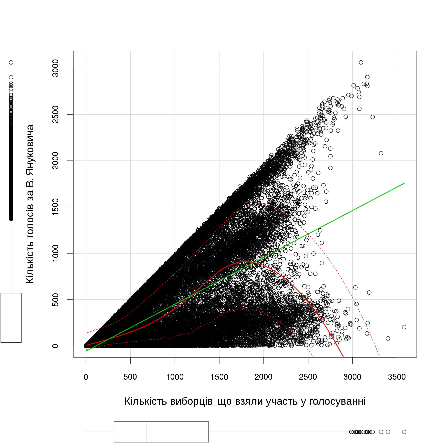 Регресійна непараметрична модель залежності кількості голосів за В.Януковича від кількості активних виборців