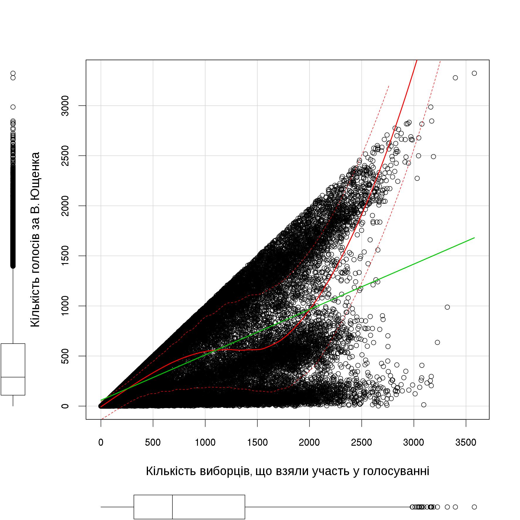 Регресійна непараметрична модель залежності кількості голосів за В.Ющенка від кількості активних виборців