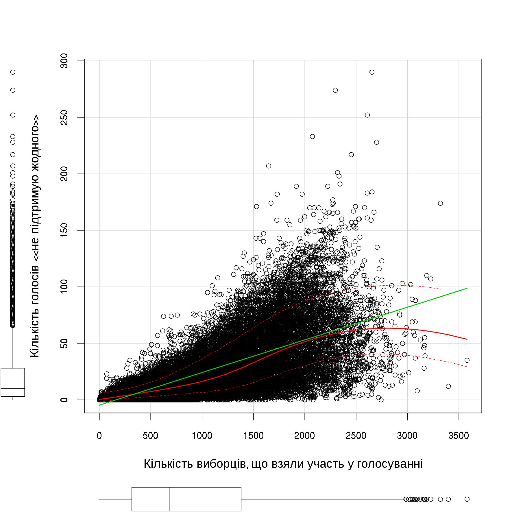 """Регресійна непараметрична модель залежності кількості голосів """"проти всіх"""" від кількості активних виборців"""