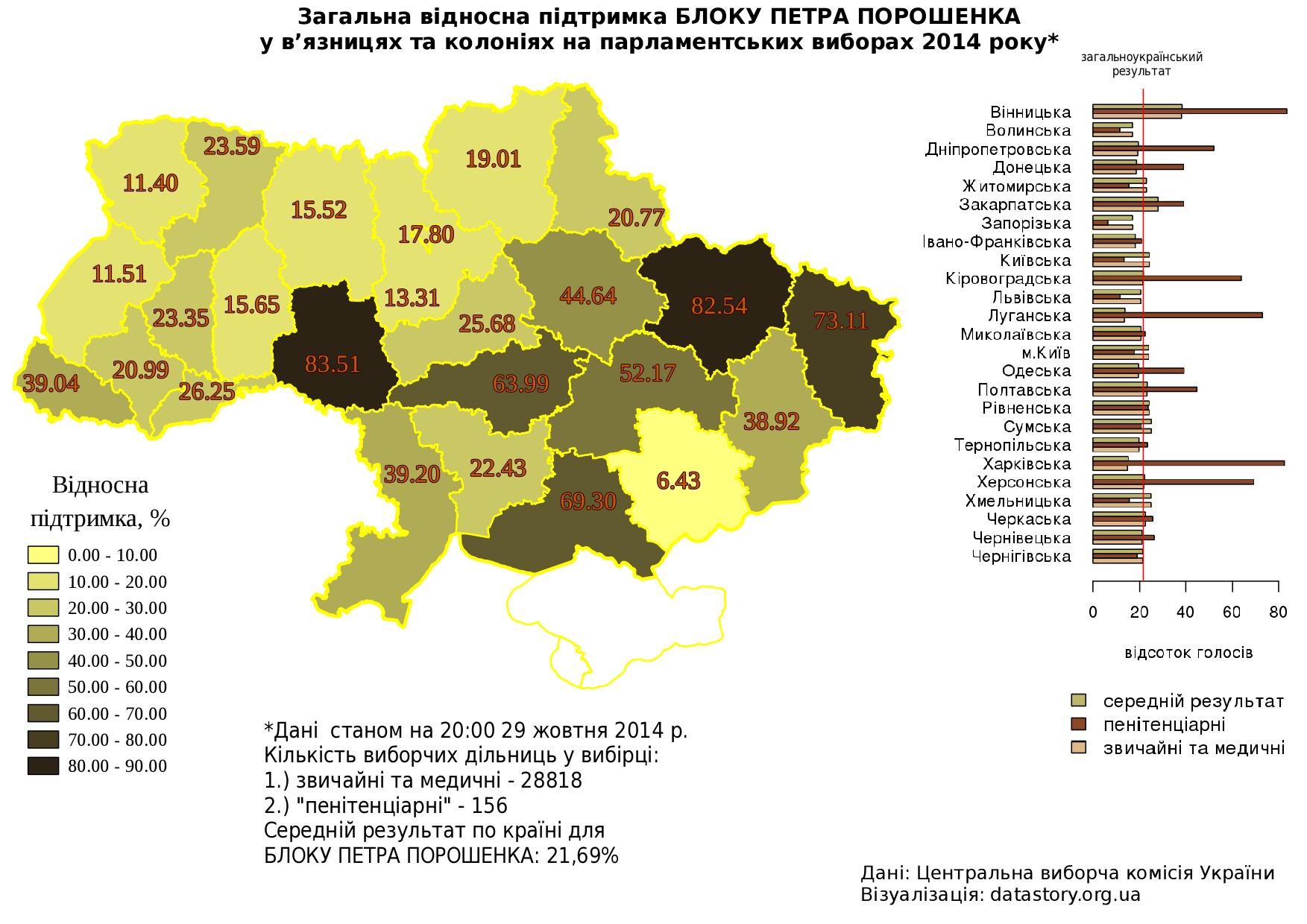 Середня підтримка БЛОКУ ПЕТРА ПОРОШЕНКА на виборчих дільницях пенітенціарної системи