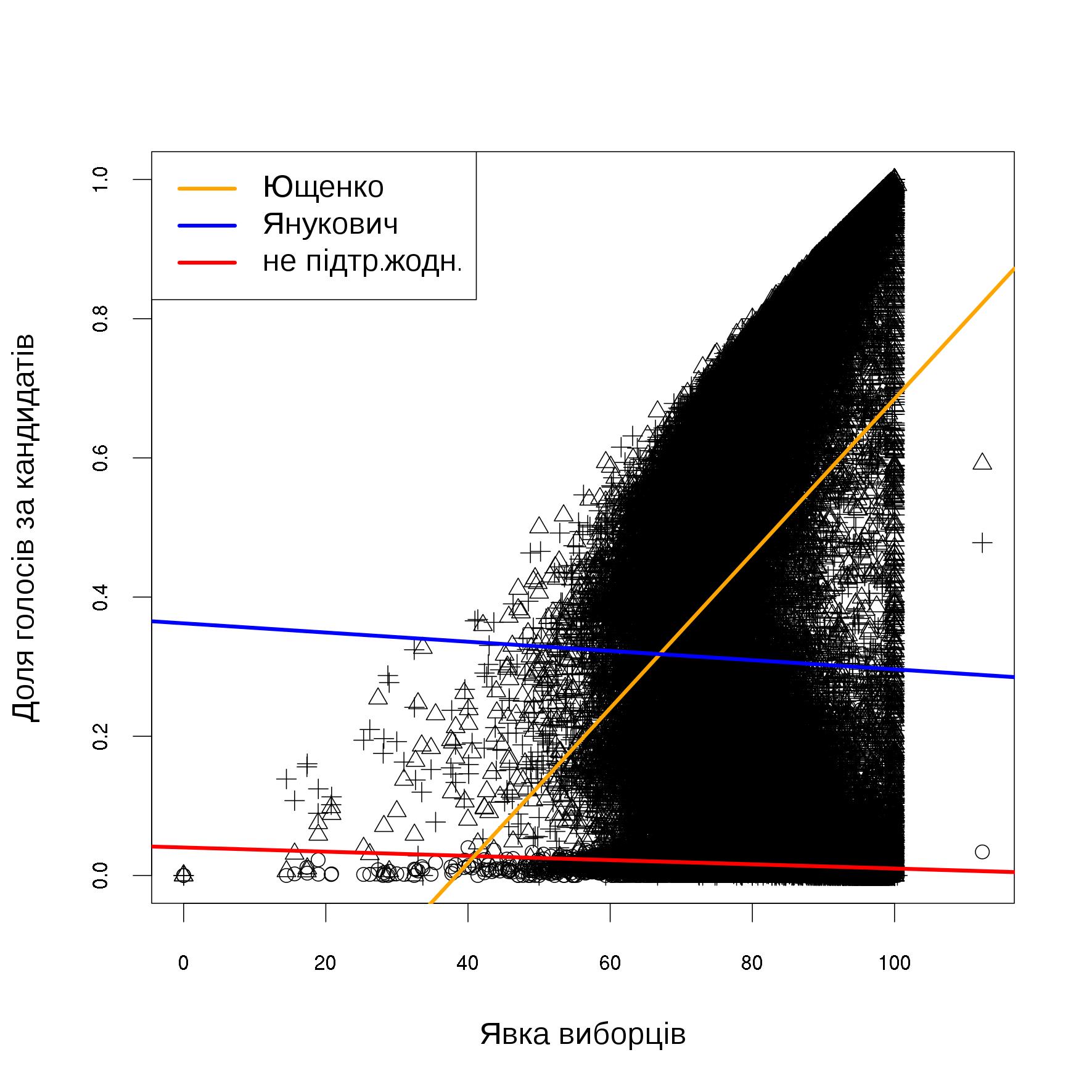 Регресійна модель залежності підтримки кандидатів від явки виборців