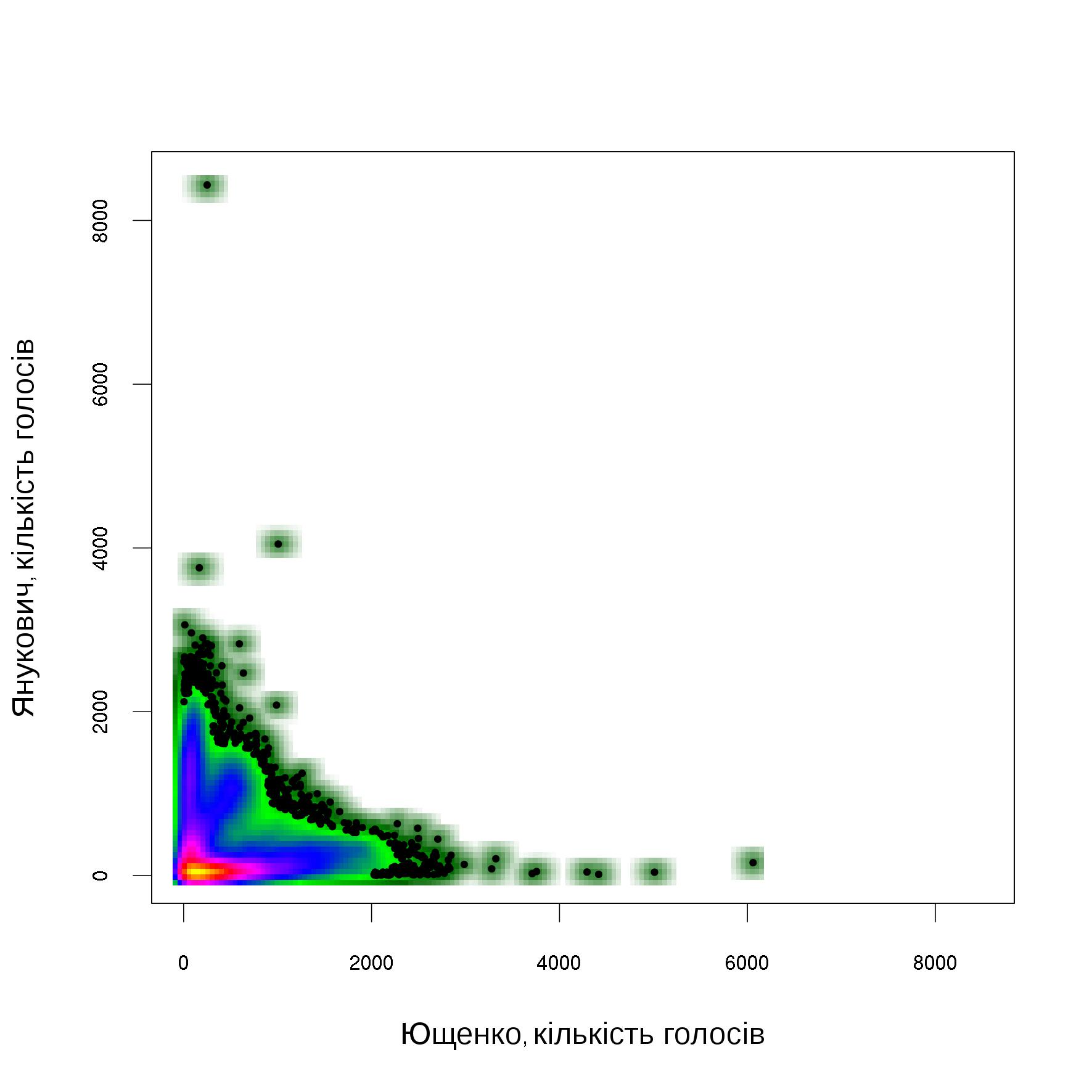 Щільність точок на діаграмі розсіювання кількості голосів за кандидатів на виборчих дільницях