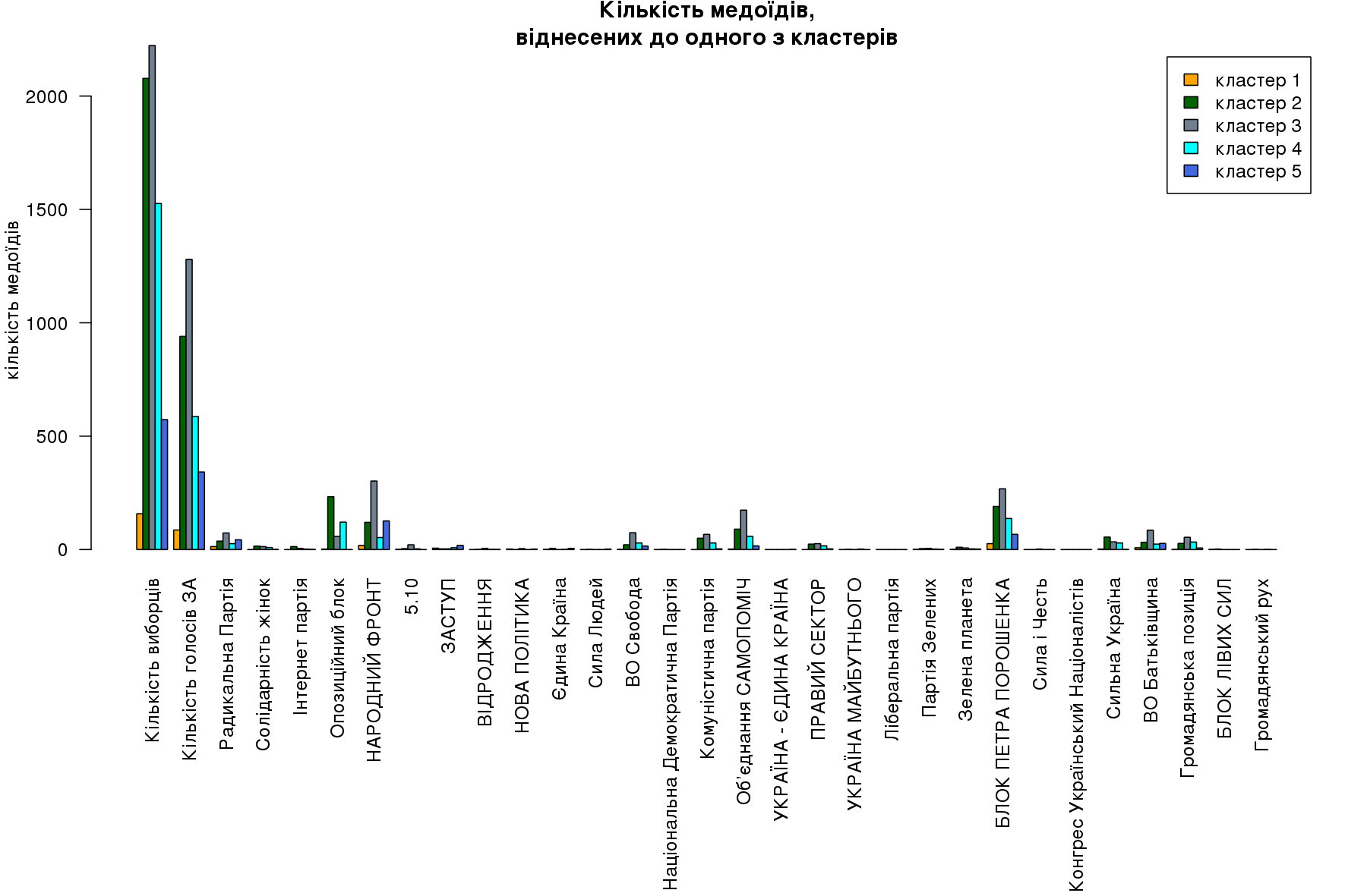 Кількість медоїдів, віднесених до одного з кластерів