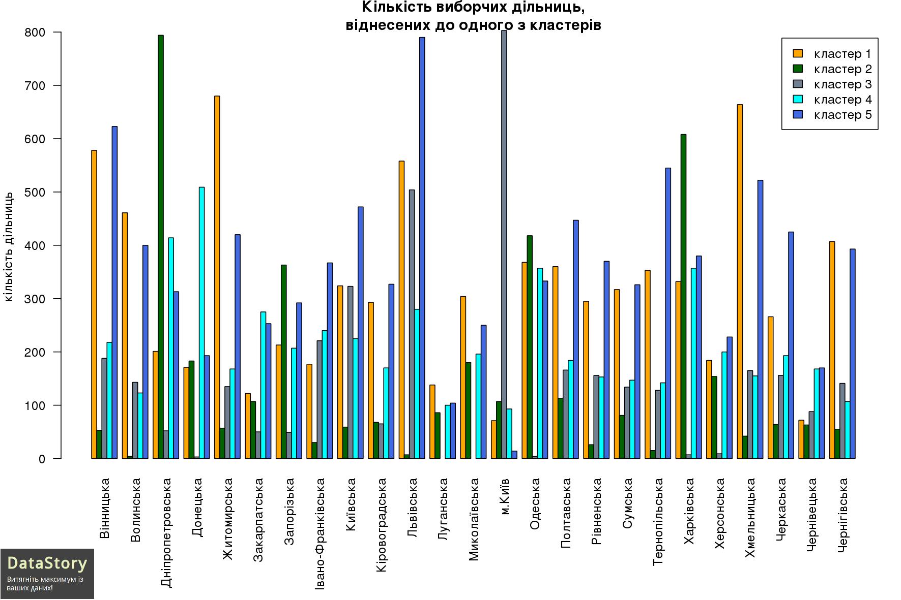 Кількість виборчих дільниць, віднесених до одного з кластерів