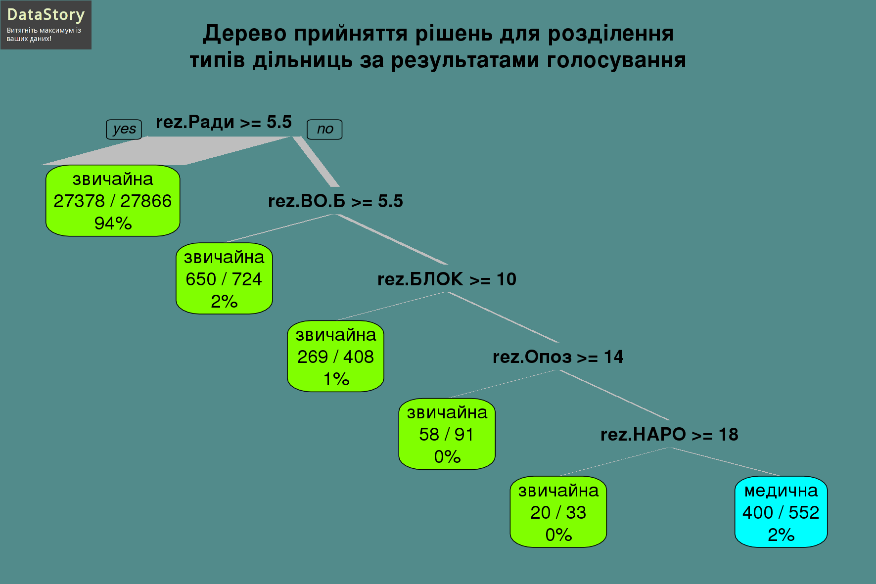 Дерево прийняття рішень для розділення типів дільниць за результатами голосування