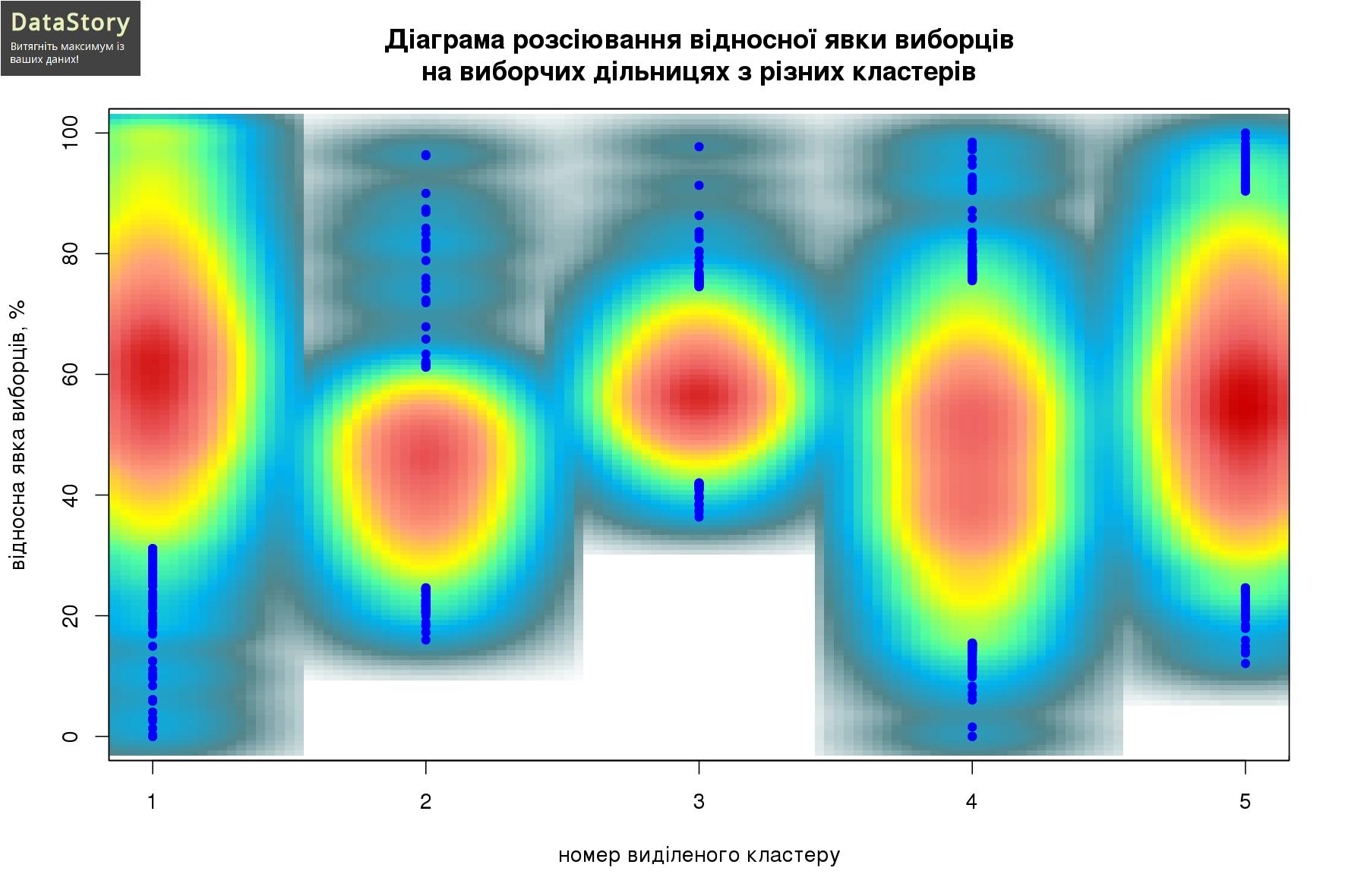 Діаграма розсіювання відносної явки виборців на виборчих дільницях з різних кластерів