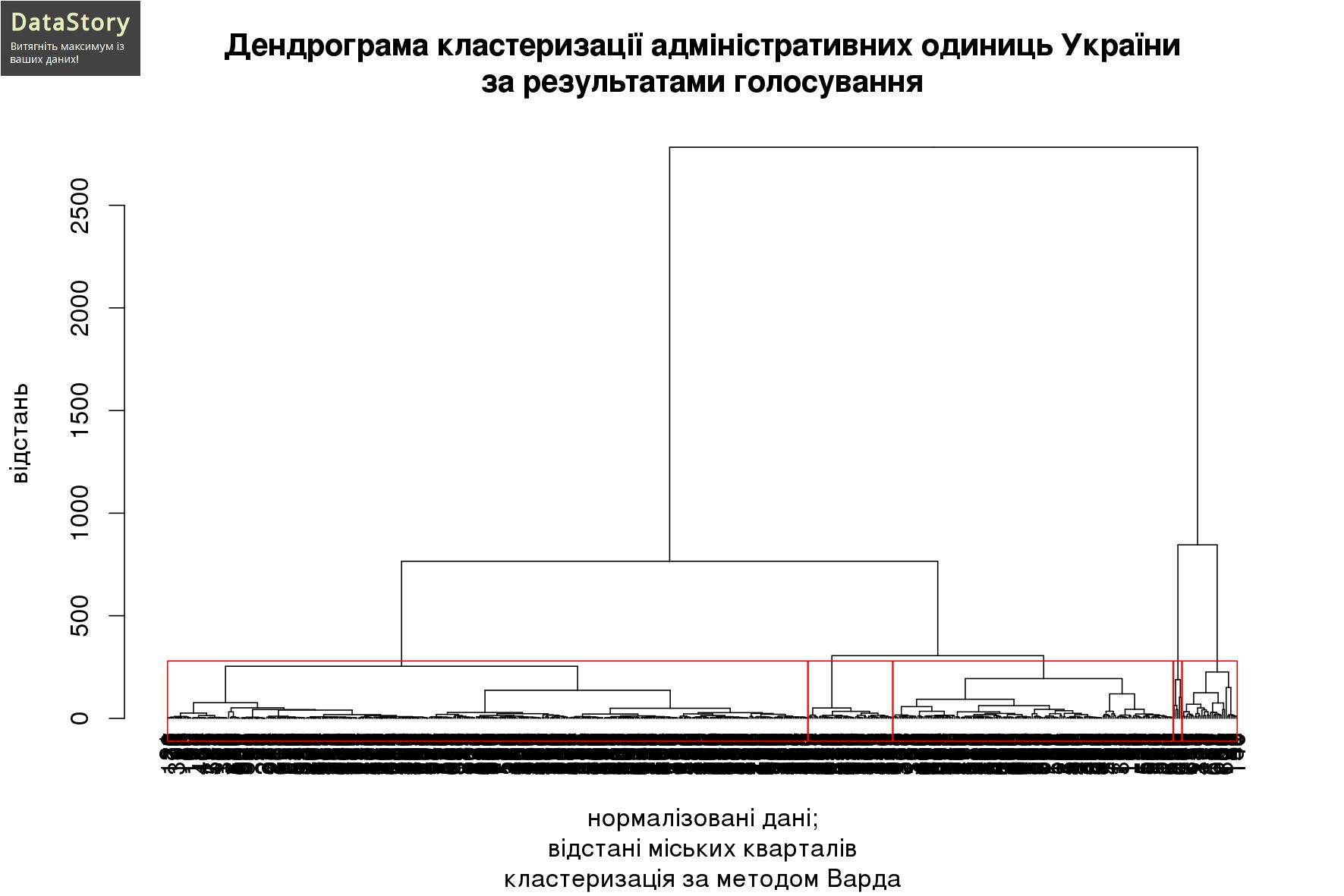 Дендрограма кластеризації адміністративних одиниць України за результатами голосування