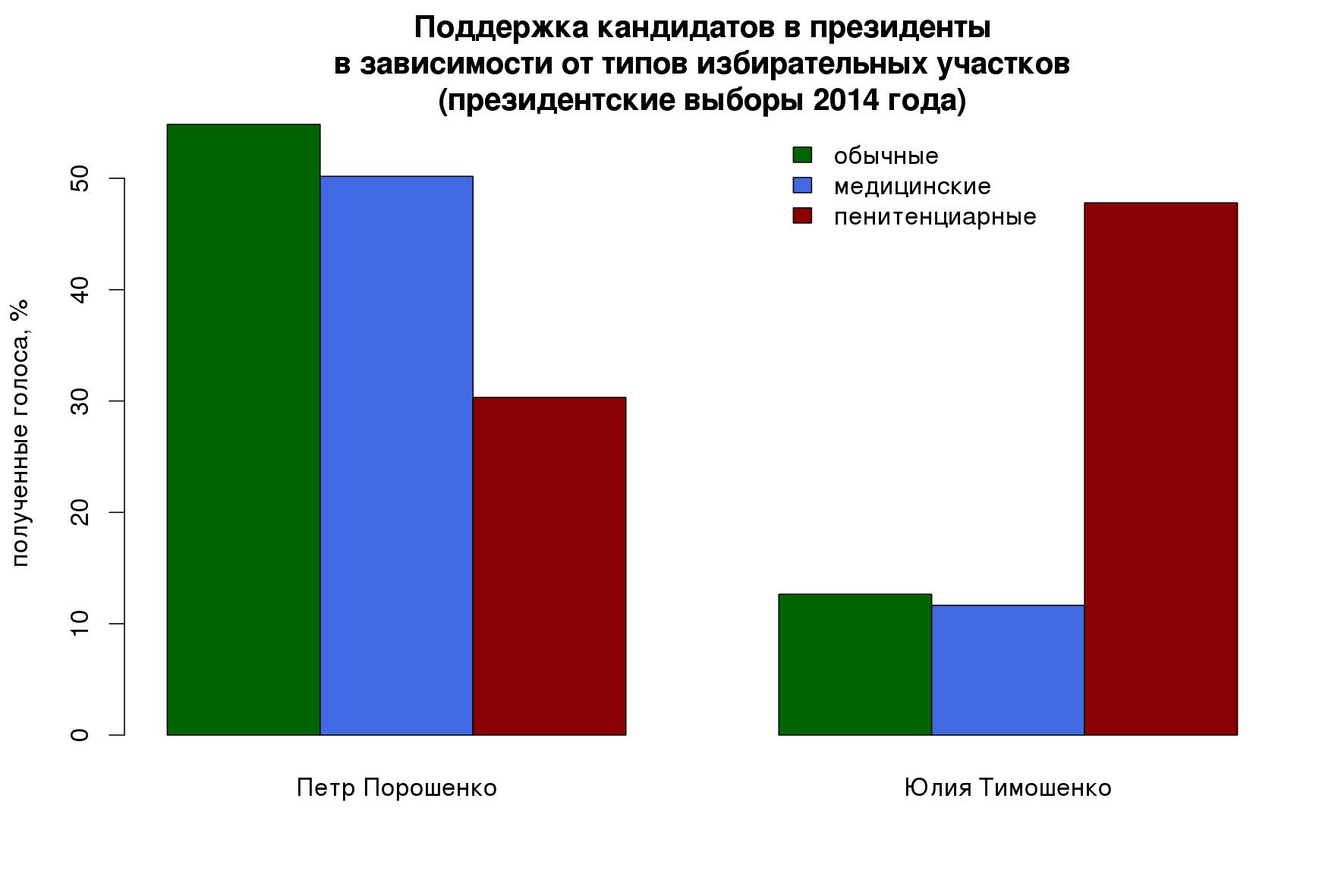 Поддержка кандидатов в президенты в зависимости от типов избирательных участков (президентские выборы 2014 года)