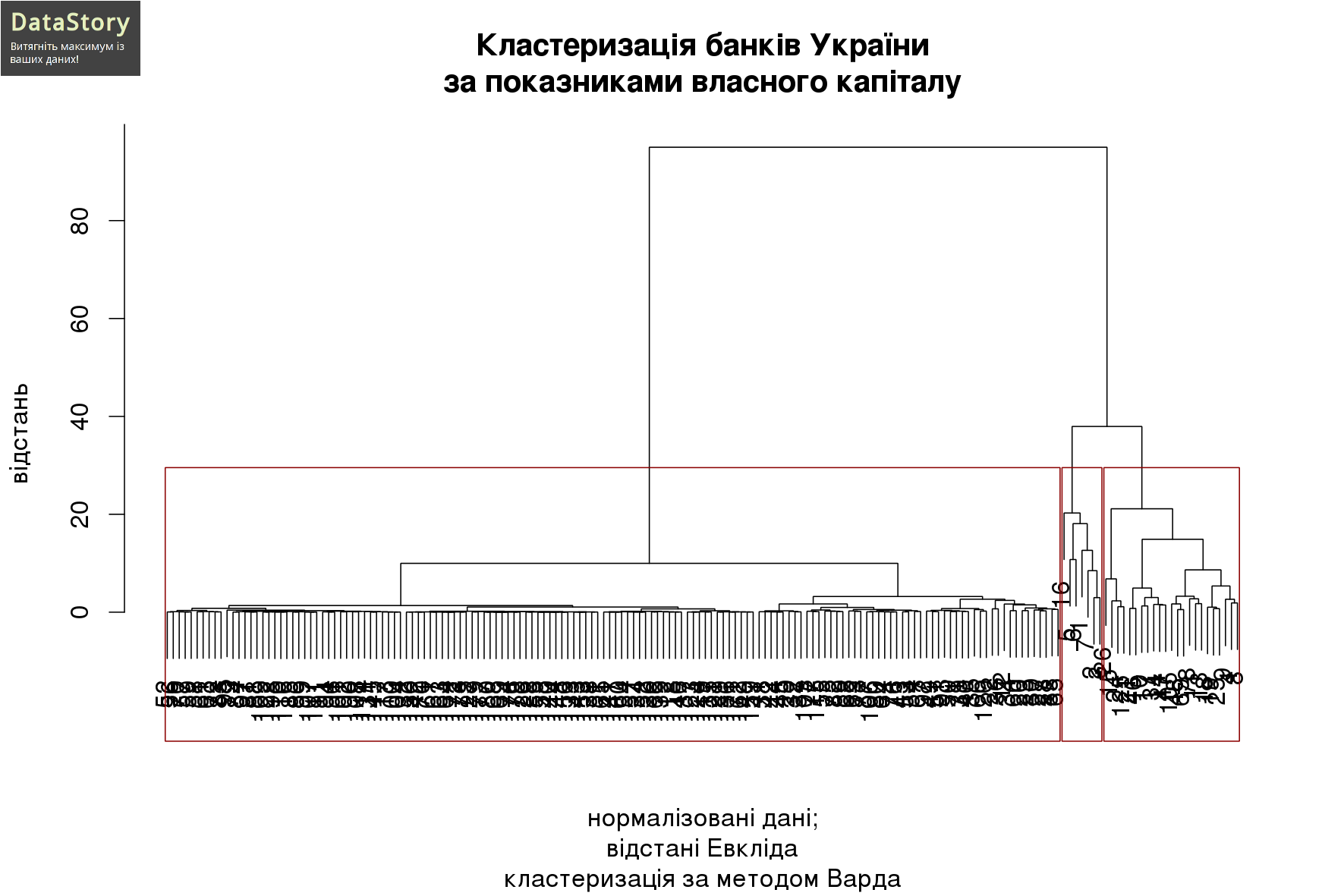 Кластеризація банків України за показниками власного капіталу