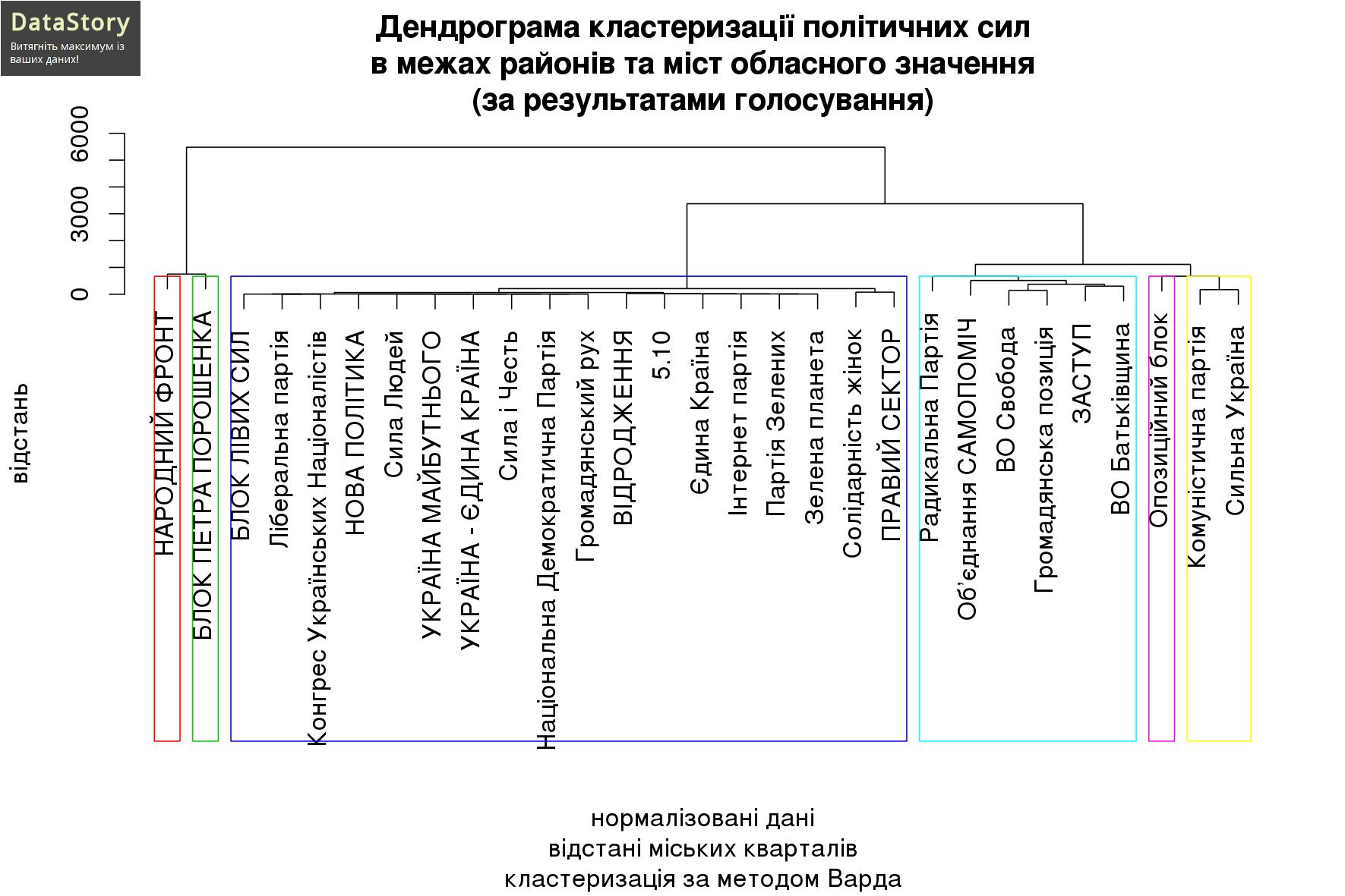 Дендрограма кластеризації політичних сил в межах районів та міст обласного значення (за результатами голосування)