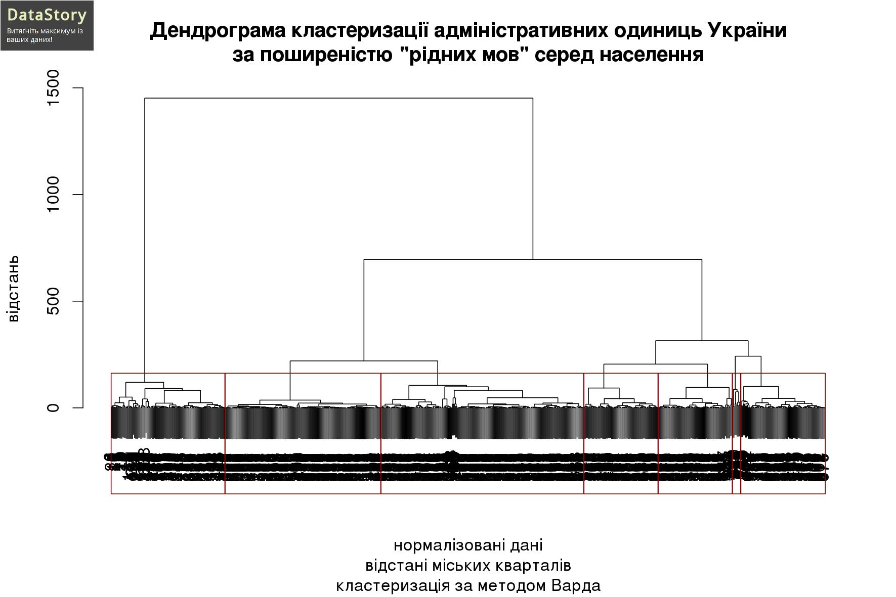 """Дендрограма кластеризації адміністративних одиниць України за поширеністю """"рідних мов"""" серед населення"""