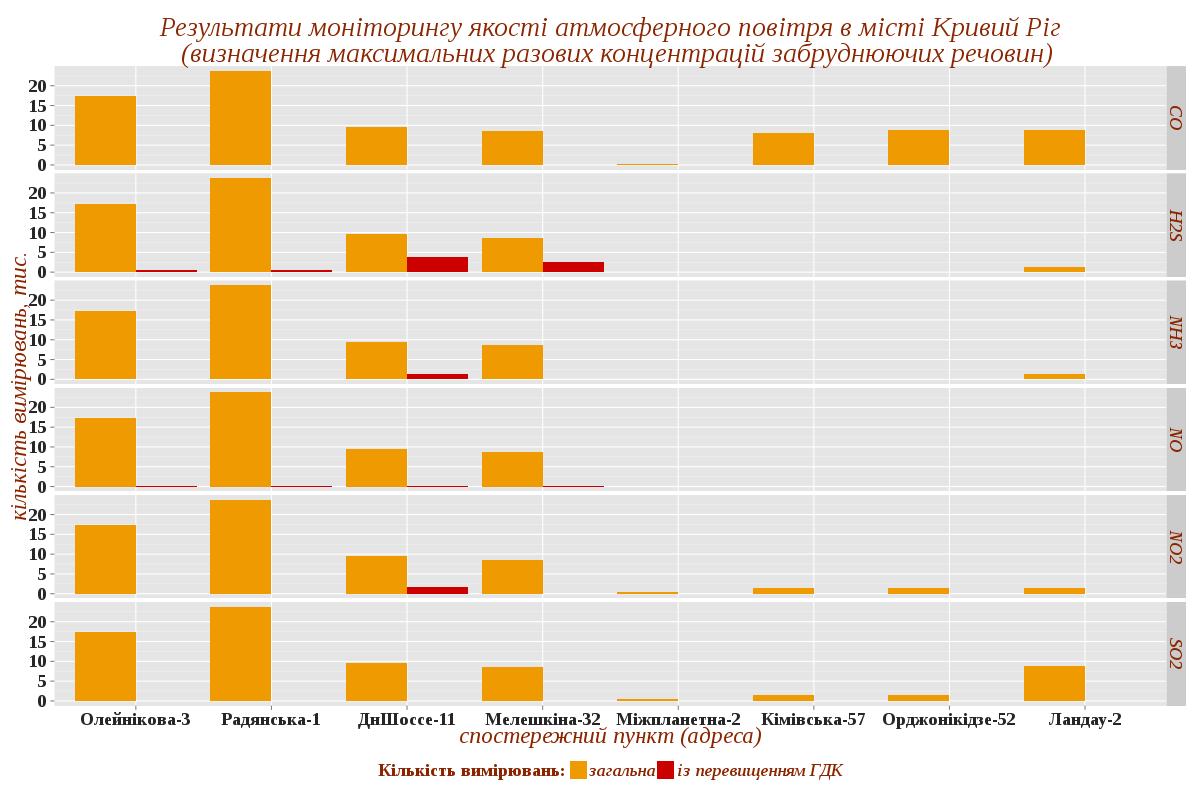Результати моніторингу якості атмосферного повітря в місті Кривий Ріг (визначення максимальних разових концентрацій забруднюючих речовин)
