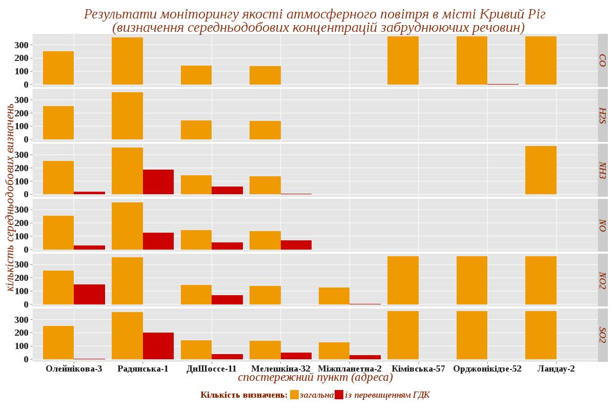 Результати моніторингу якості атмосферного повітря в місті Кривий Ріг (визначення середньодобових концентрацій забруднюючих речовин)