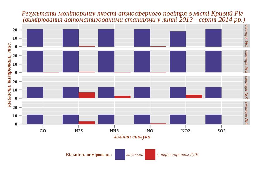 Результати моніторингу якості атмосферного повітря в місті Кривий Ріг (у прив'язці до спостережних станцій)