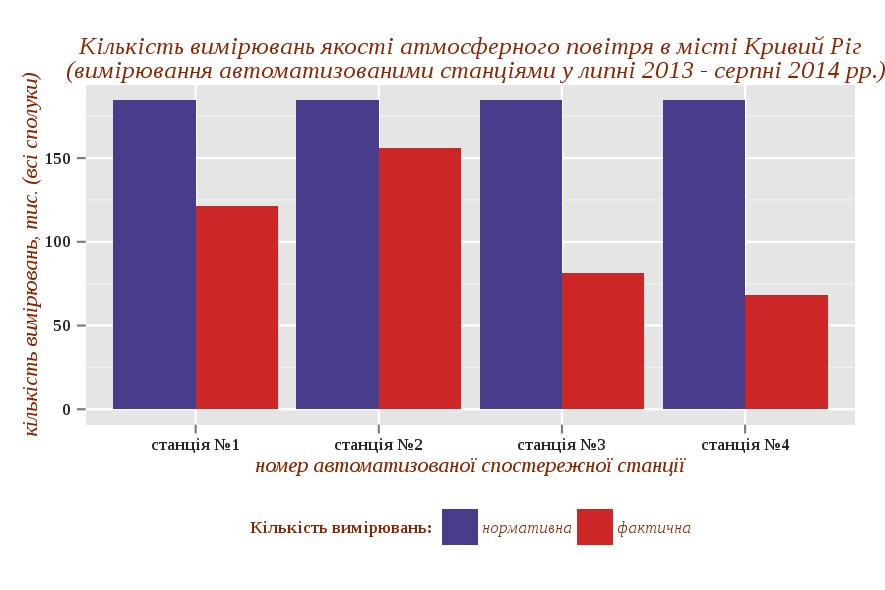 Кількість вимірювань якості атмосферного повітря в місті Кривий Ріг