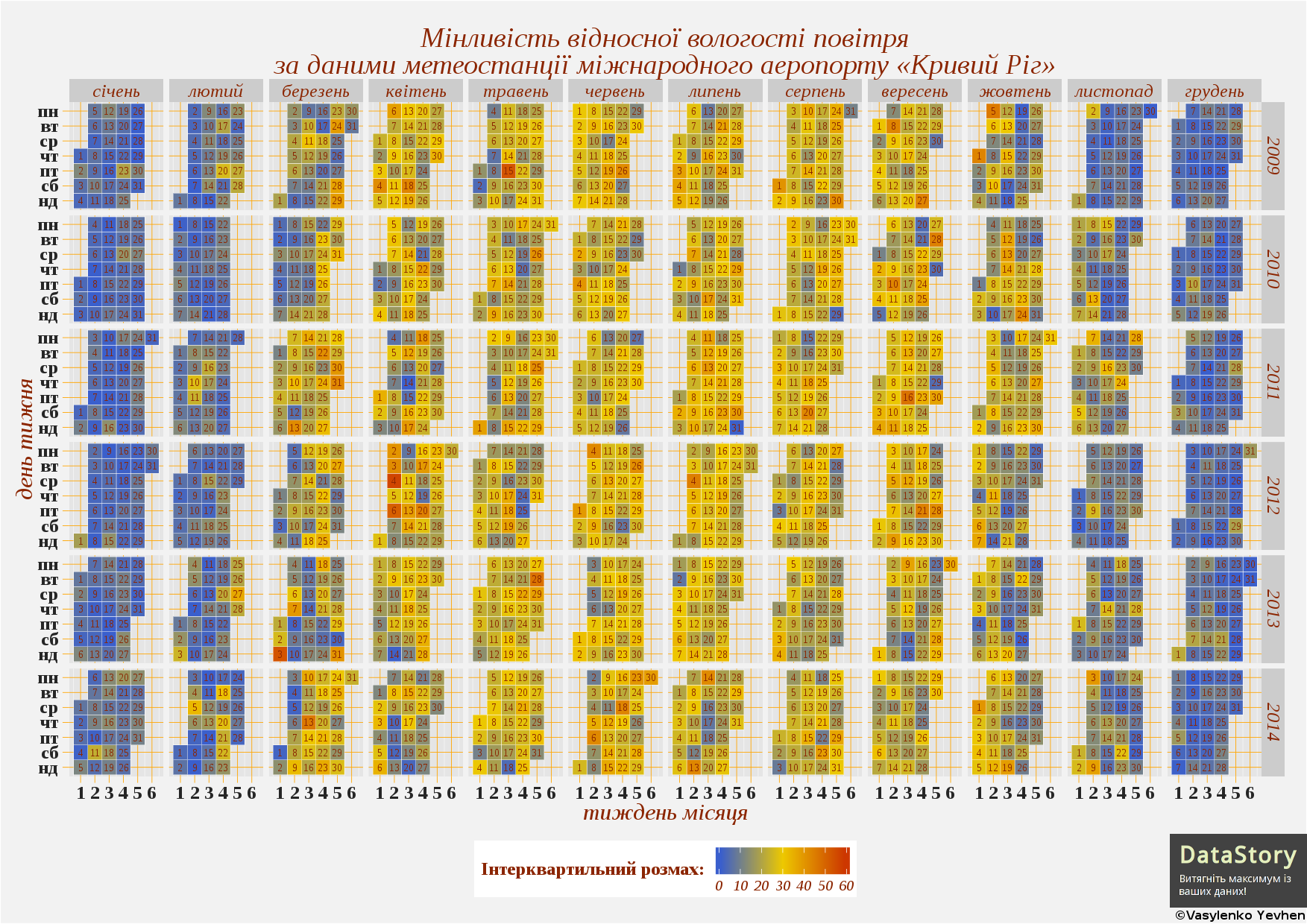 """Мінливість відносної вологості повітря за даними метеостанції міжнародного аеропорту """"Кривий Ріг"""""""