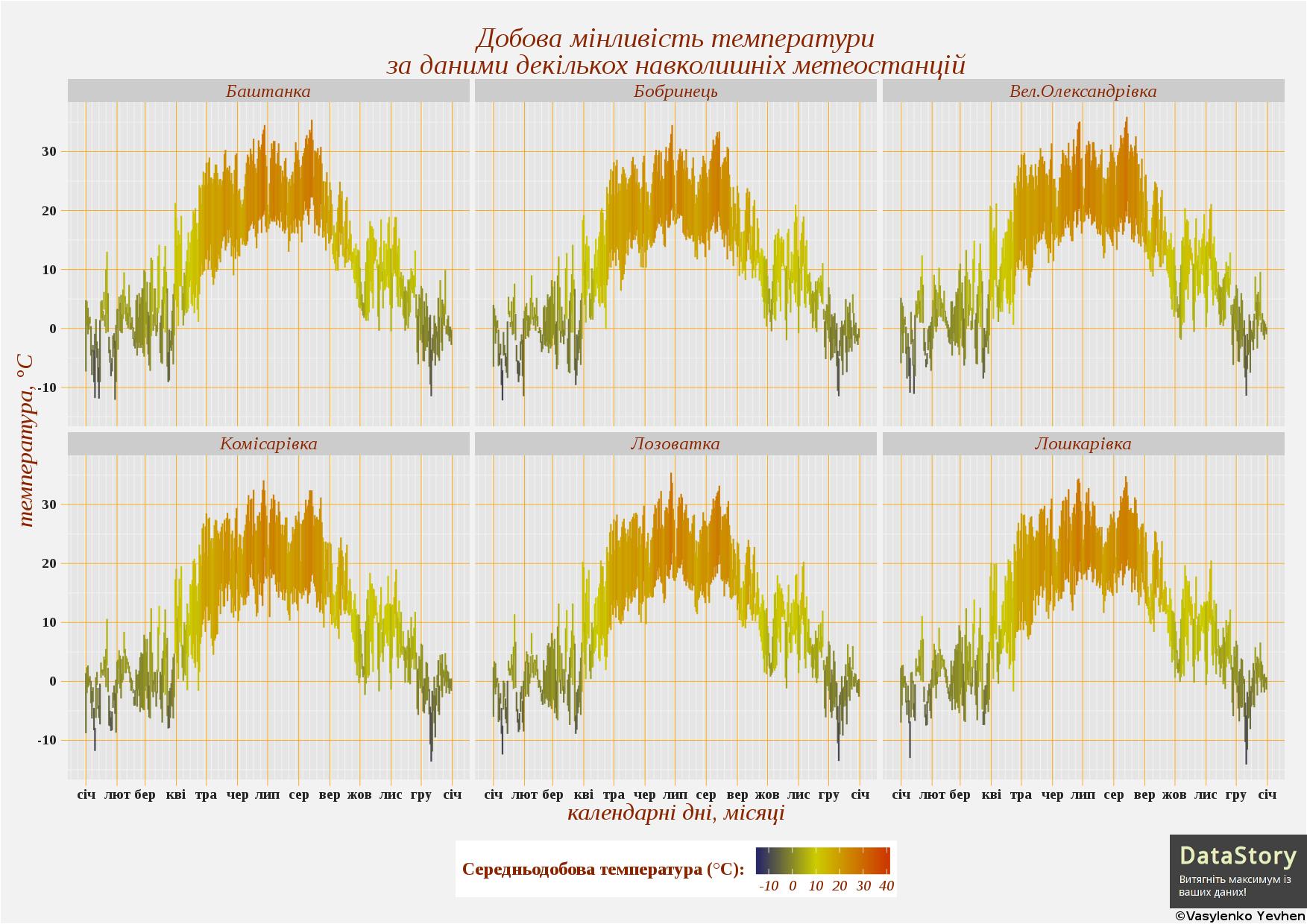Діаграма добової мінливості температури на різних метеостанціях в декартовій системі координат