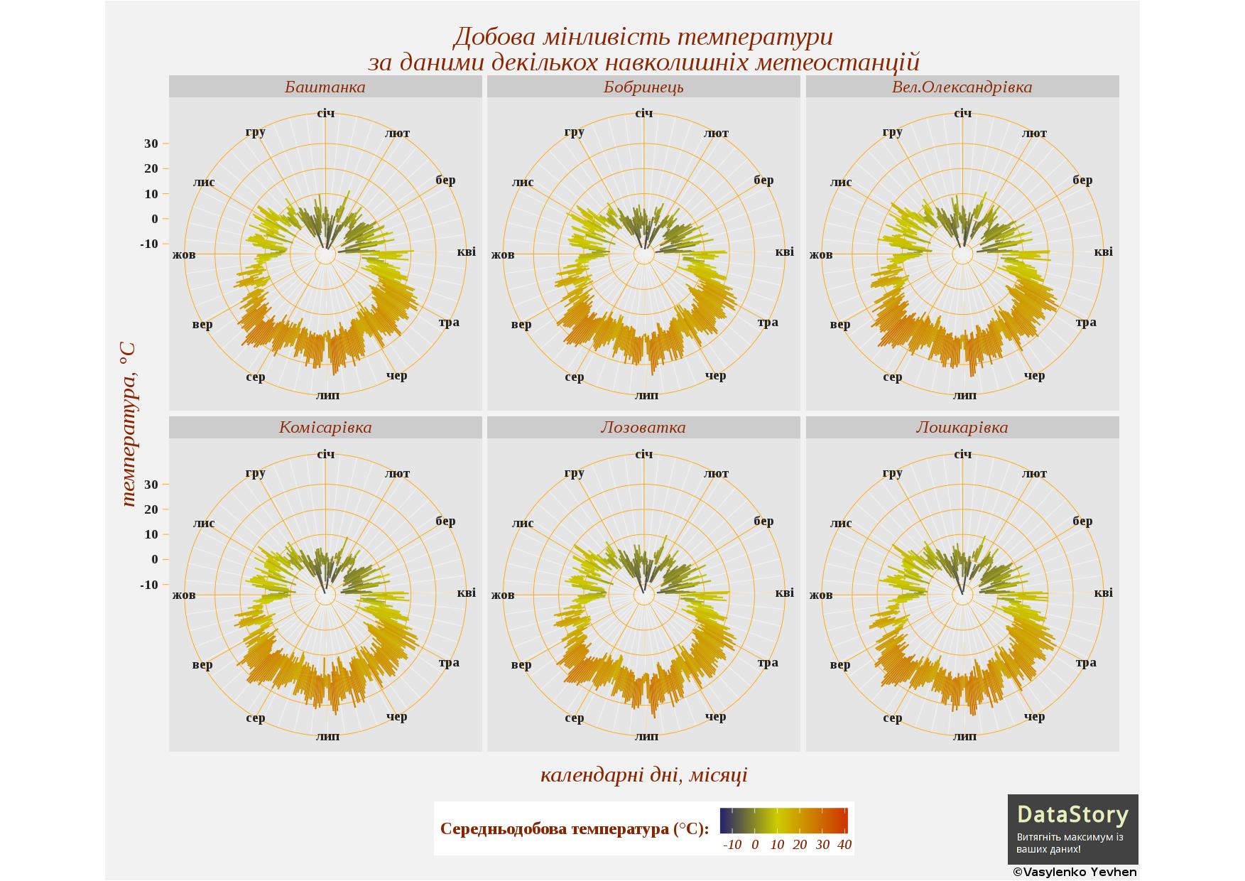 Діаграма добової мінливості температури на різних метеостанціях в полярній системі координат