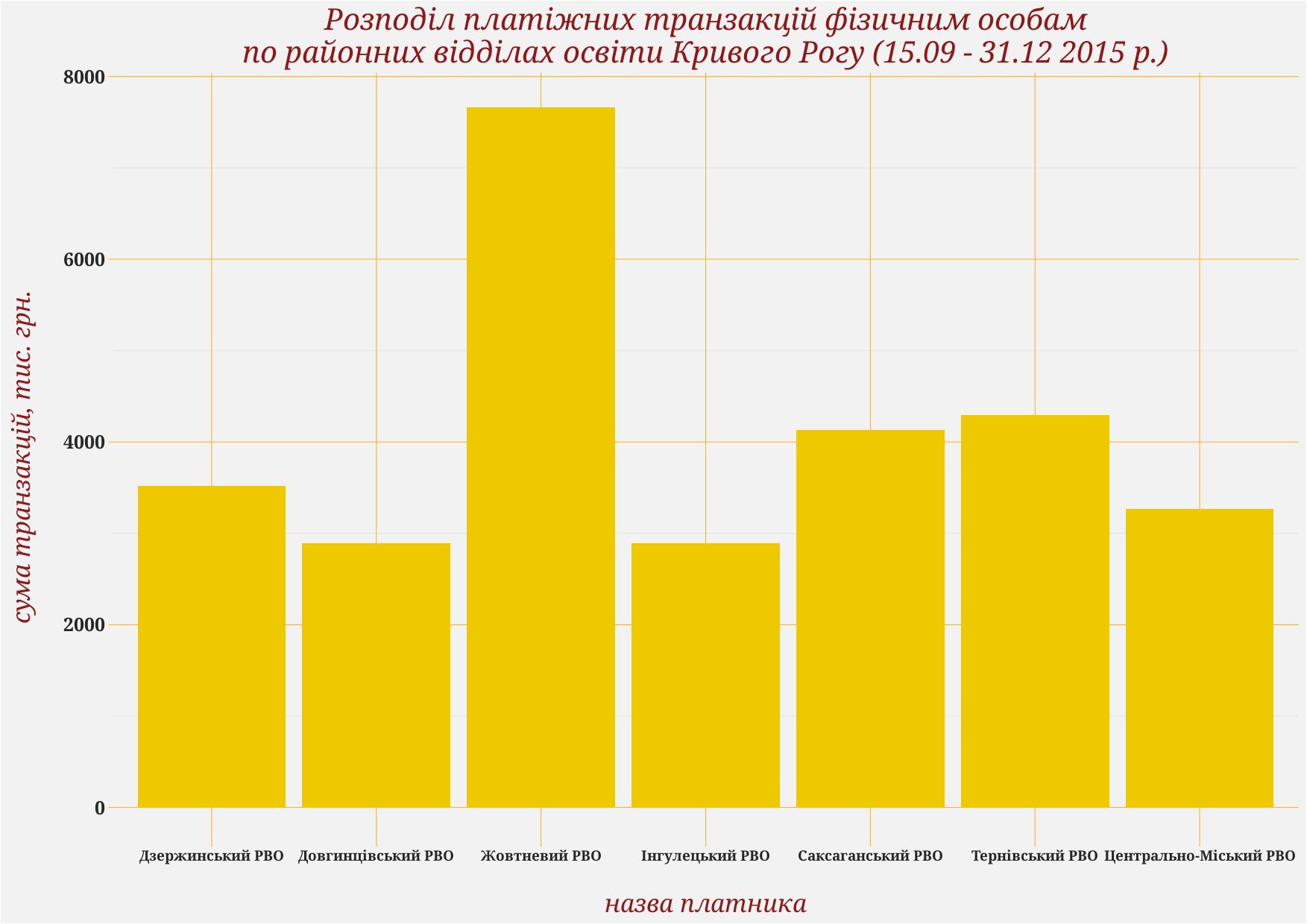 Розподіл платіжних транзакцій фізичним особам по районних відділах освіти Кривого Рогу