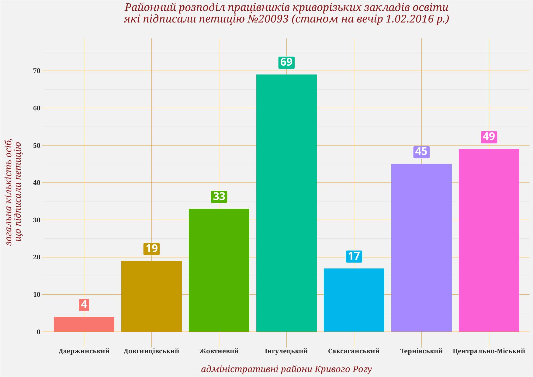 Районний розподіл працівників криворізьких закладів освіти які підписали петицію №20093