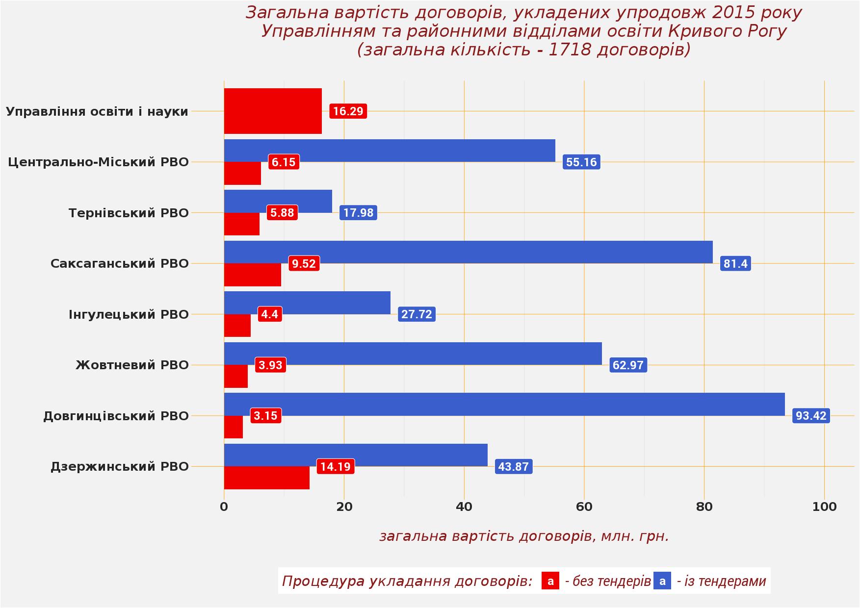 Загальна вартість договорів, укладених упродовж 2015 року Управлінням та районними відділами освіти Кривого Рогу