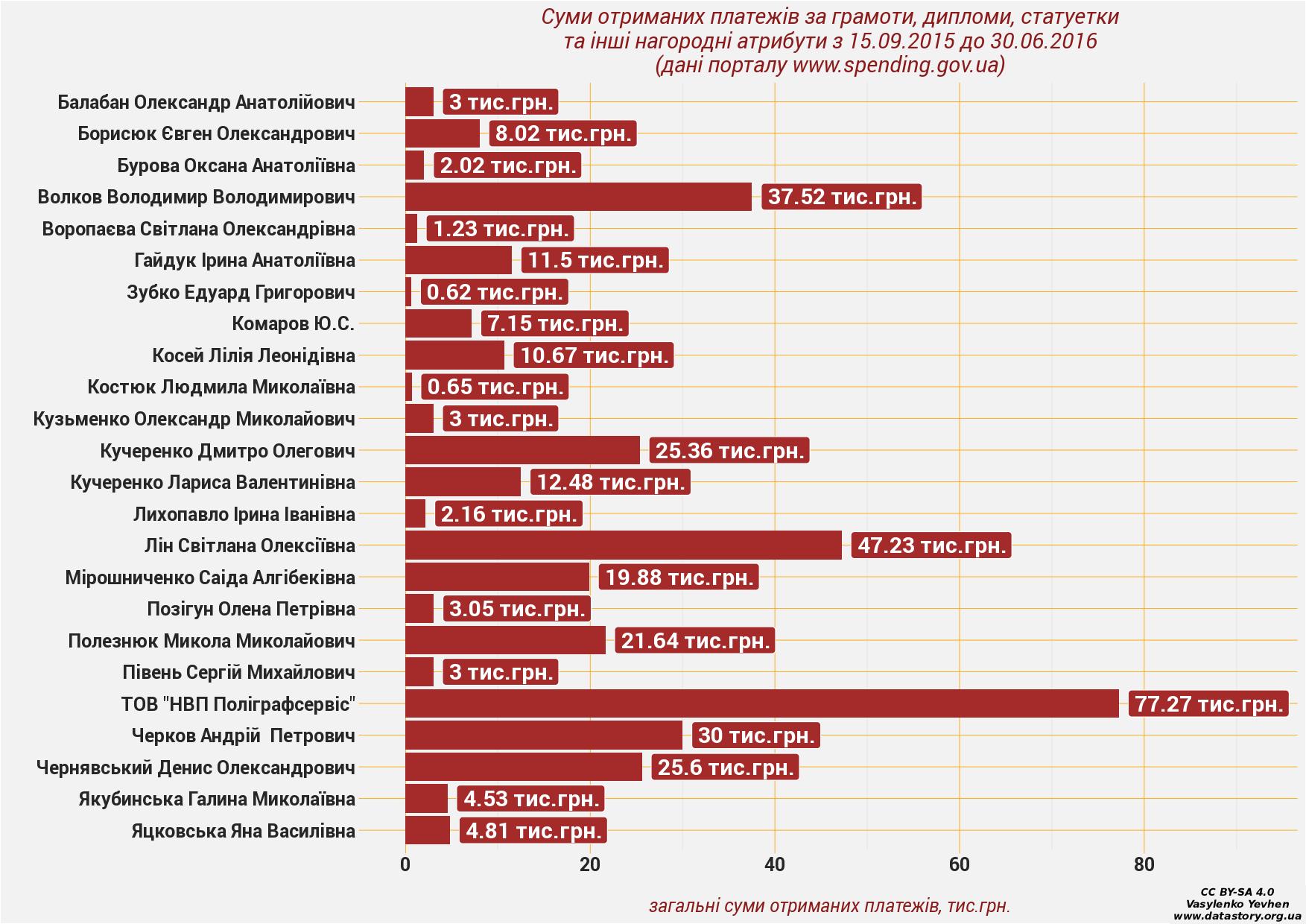 Суми отриманих платежів за грамоти, дипломи, статуетки та інші нагородні атрибути