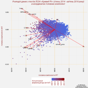 """Розподіл даних з постів ЛСЗА """"Кривий Ріг"""" в координатах головних компонент"""